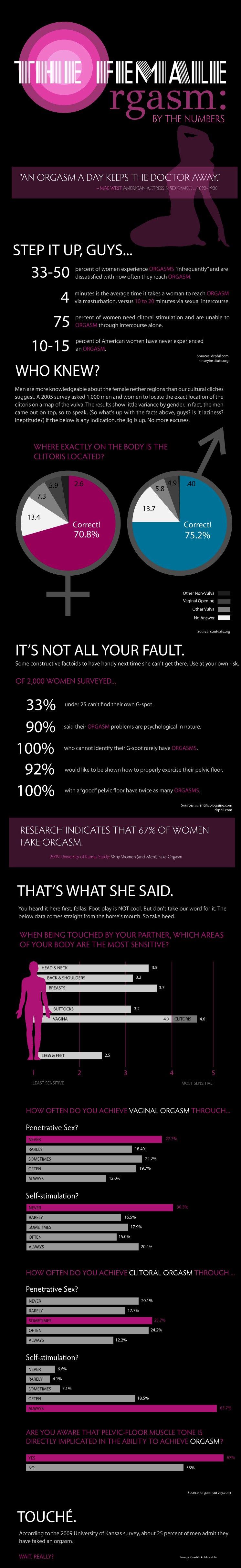 Woman Orgasm Info