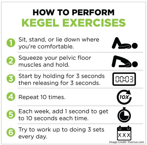Perform Kegels Exercise Info