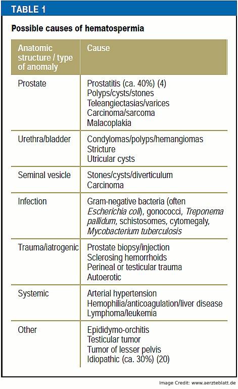 Causes of Hematospermia