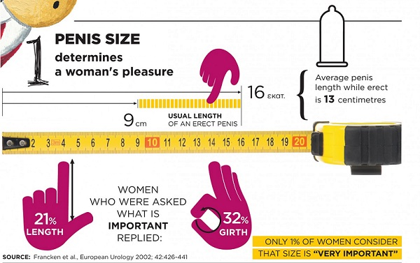 What's average penis size