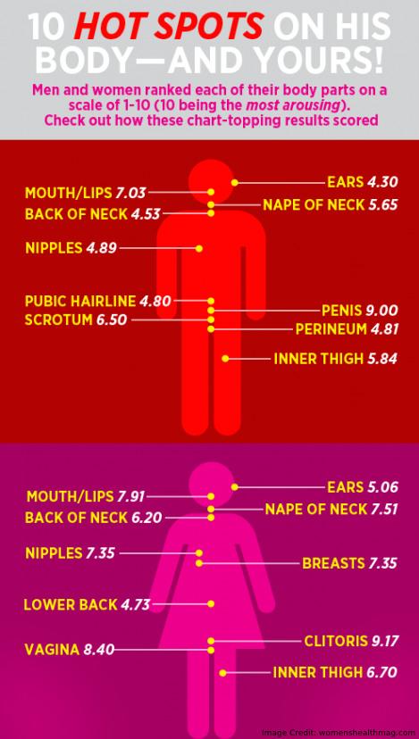 Hot Spots Info