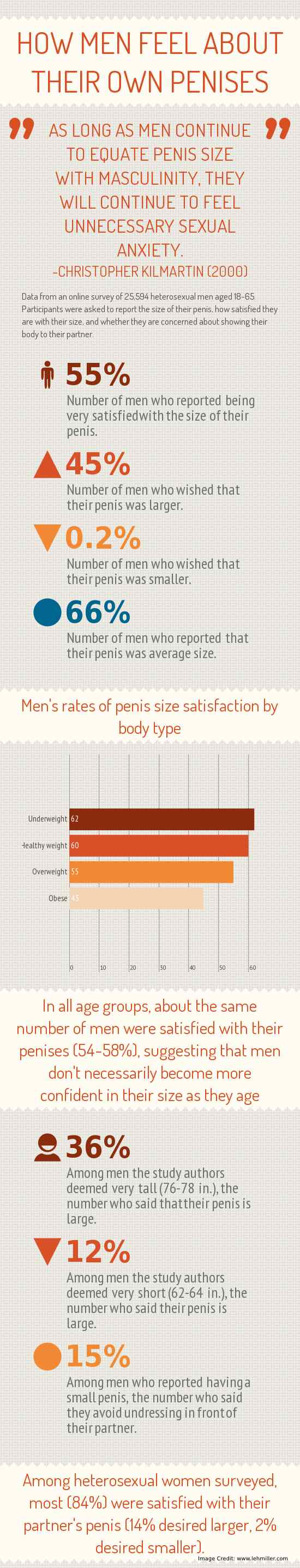 Why Do Men Want To Make Their Penis Bigger