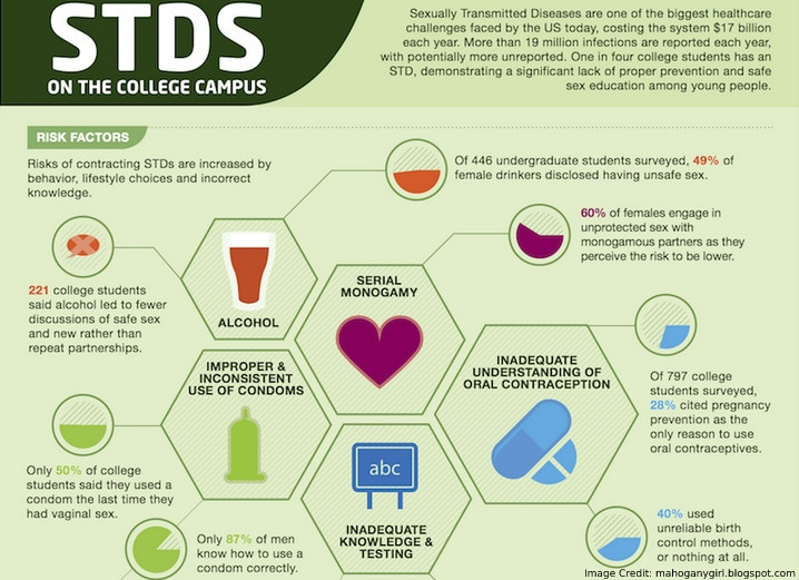 STD Collage Info